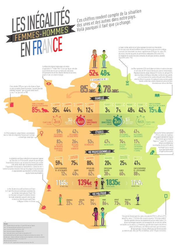 infographie_inegalites